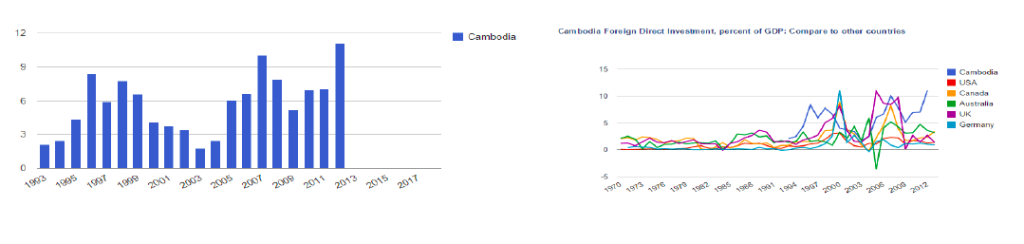 foreign investment cambodia